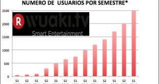 Wuaki.tv llega a los 2,5 millones de usuarios en España