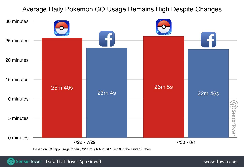 Los juegos más rentables para móviles en el primer mes de vida. Pokémon GO arrasa