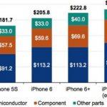 ¿Cuánto cuesta hacer un iPhone 7?