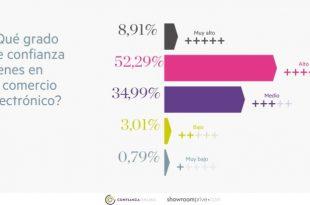 Resultados del estudio sobre la confianza online de los españoles 2016