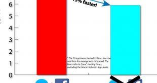 Aplicaciones de Facebook en Android. Menor consumo de batería