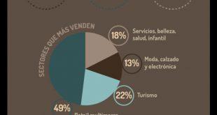 Infografía del Cibermonday con sus cifras
