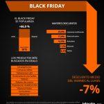 Smartphones, juguetes, consolas, electrónica y y cámaras réflex serán los productos más solicitados en el Black Friday