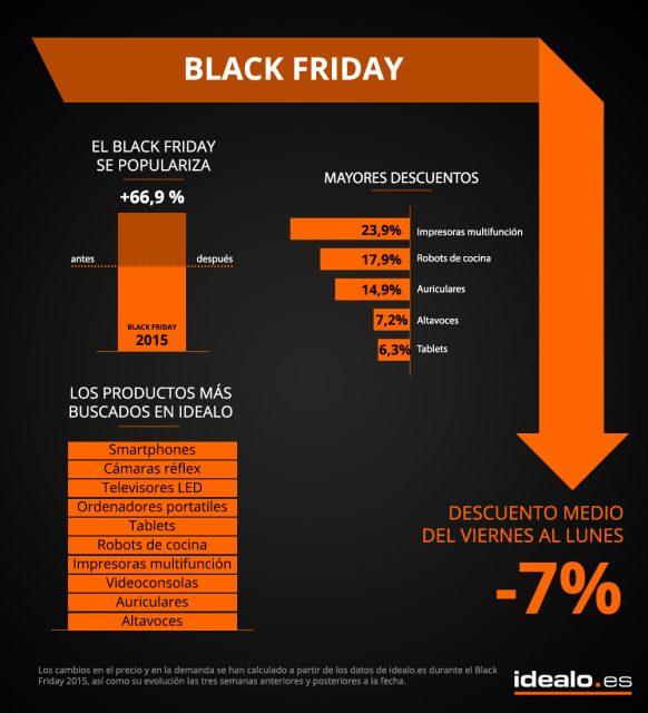 Smartphones, juguetes, consolas, electrónica y y cámaras réflex serán los productos más solicitados en el Black Friday 2016