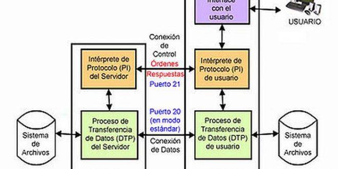 ¿Cómo usar ftp por línea de comando en Linux o Windows?