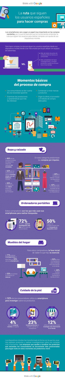 El papel de los móviles y la ruta de los consumidores españoles Black Friday y el Cyber Monday
