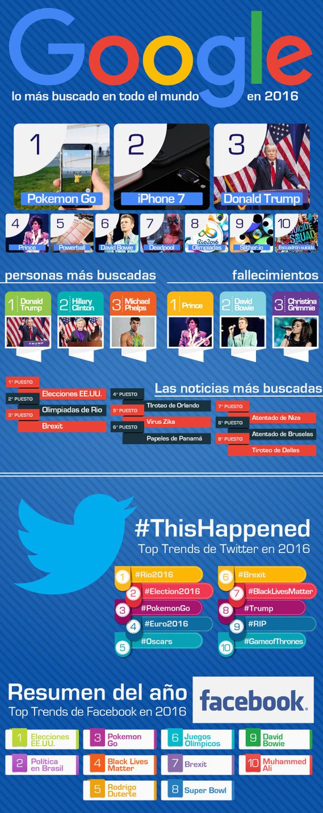 Infografia los mejores hashtag Twitter en 2016