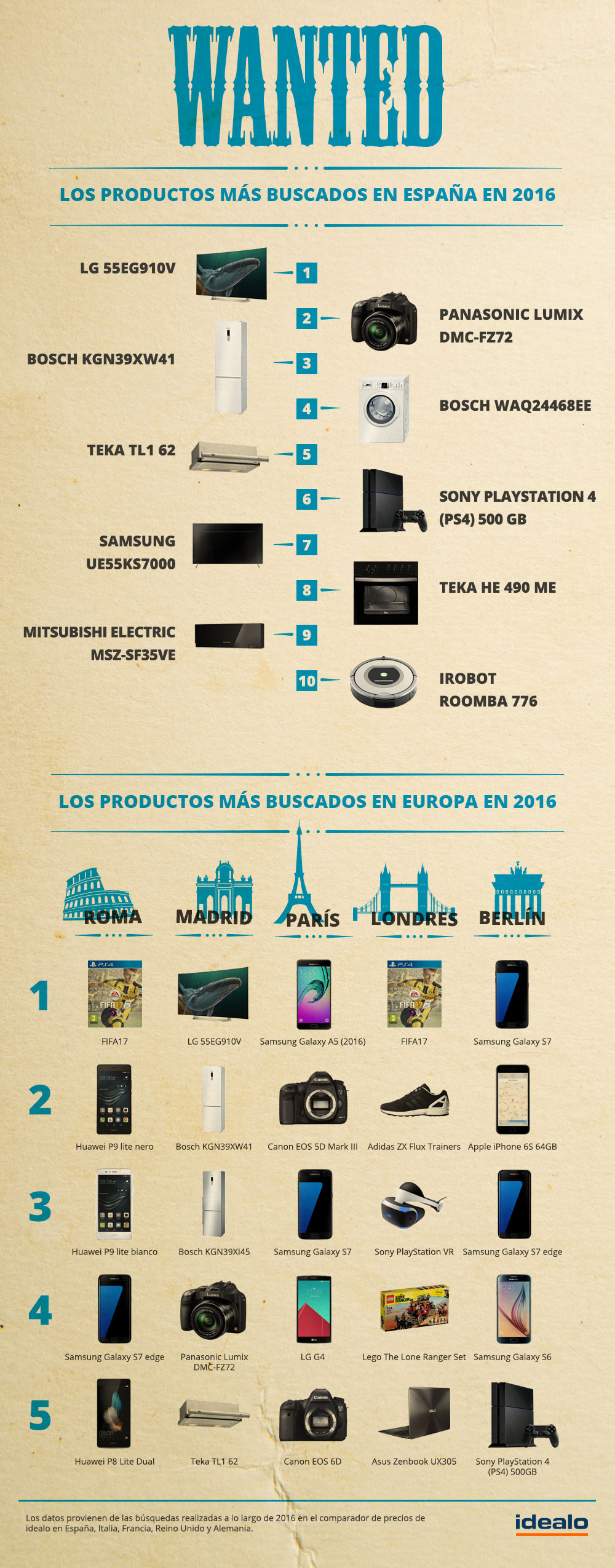 Los productos más buscados del 2016 en España