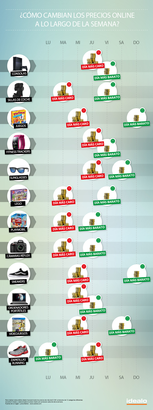 El viernes es el día más barato para comprar en Internet