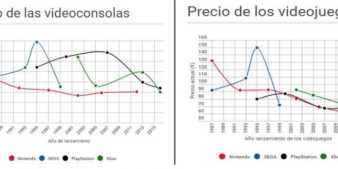 Estudio sobre la evolución del precio de las videoconsolas y videojuegos