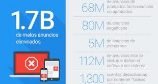 Google elimina más de 1.700 millones de anuncios Bad Ads Report
