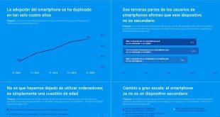 Google: La adopción de smartphones en España se ha duplicado en cuatro años
