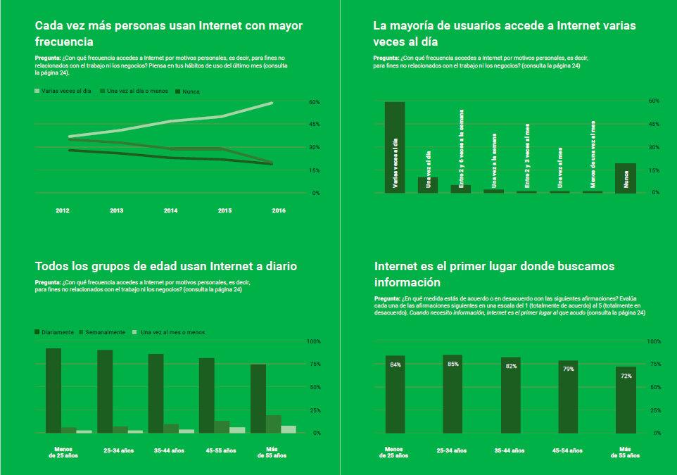 porcentaje uso Internet Google Consumer Barometer Internet en cifras 2012-2016