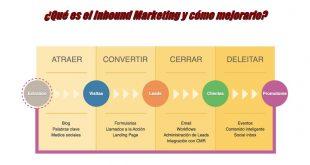 ¿Qué es el Inbound Marketing y cómo mejorarlo?