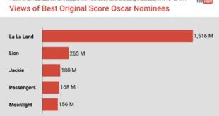 YouTube y los Oscars. Ranking de popularidad y de tráilers más vistos entre las películas nominadas a los Premios Oscar