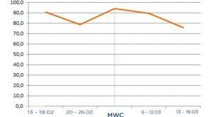 Las búsquedas de smartphones aumentaron un 19,4% durante el último Mobile World Congress