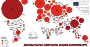 Diez Cosas sobre el registro de los dominios territoriales ccTLD