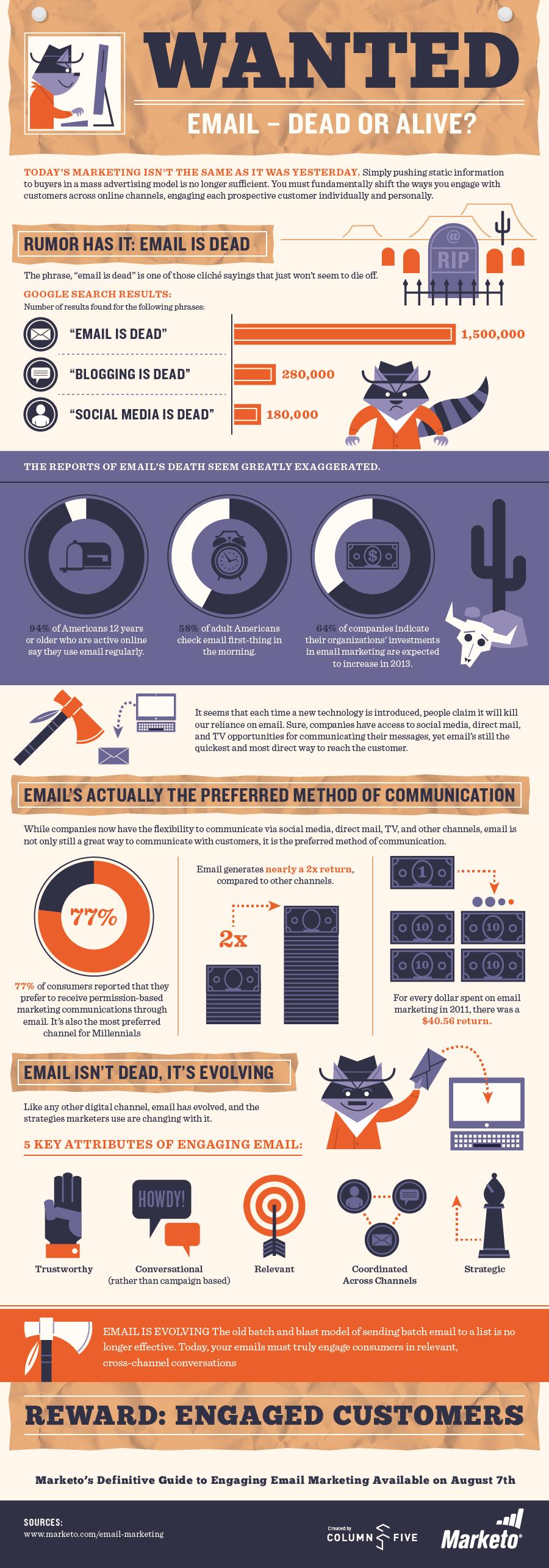 Infografía ¿Está muerto el email marketing?