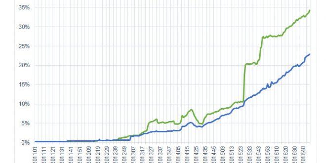 Evolución HTTPS