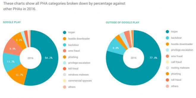 Google presenta el tercer Informe Anual de Seguridad en Android
