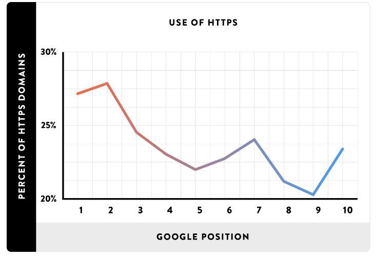 Ranking HTTPS