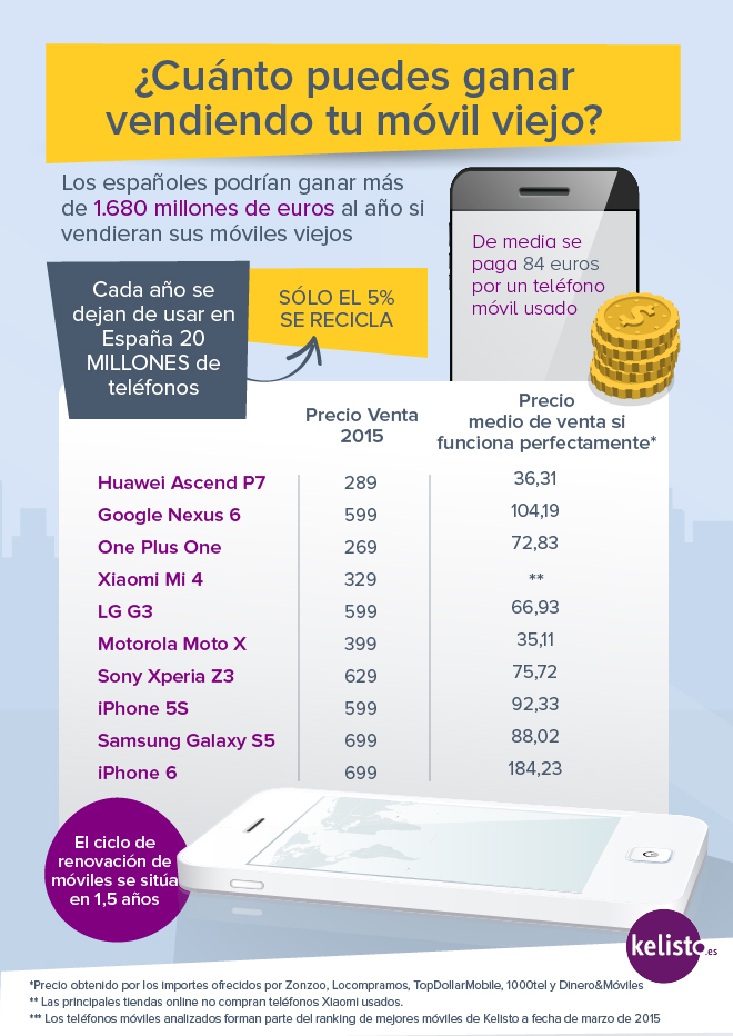 Los españoles podríamos conseguir más de 1.680 millones de euros si vendiéramos los teléfonos móviles viejos