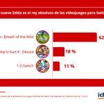 Nintendo Switch no es sólo para niños: el 65 % de los gamers tiene más de 25 años