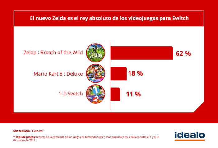 Nintendo Switch No Es Solo Para Ninos El 65 De Los Gamers Tiene
