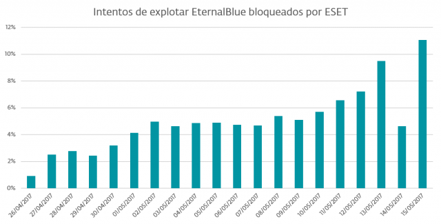 bloqueos eternalblue