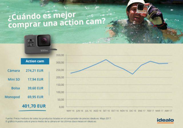 Mayo es uno de los meses más baratos para comprar una action cam