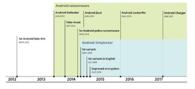 Cronología del ransomware para Android