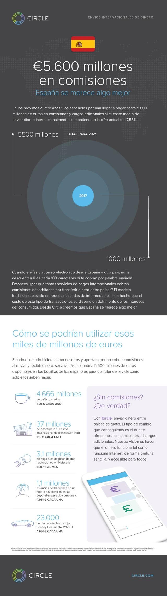 Circle revoluciona los pagos transfronterizos haciéndolos gratuitos para todos sus usuarios