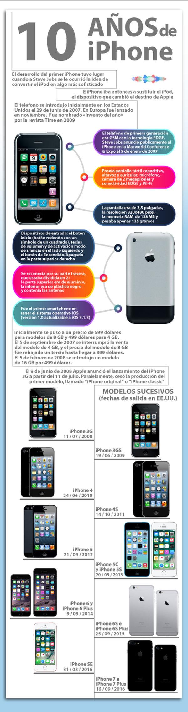 Infografía todo sobre el iPhone