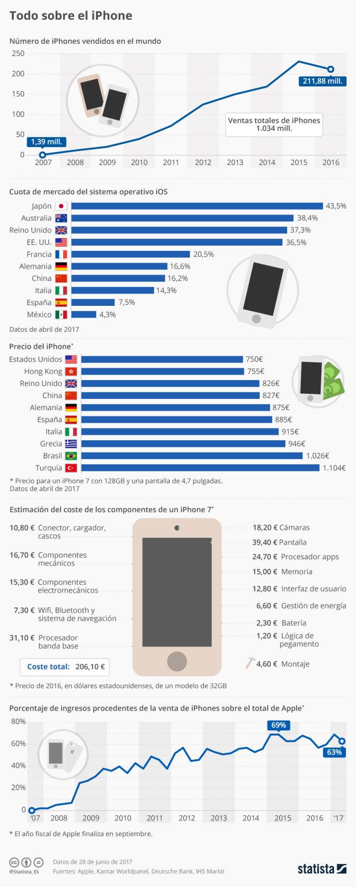 Infografía el iPhone cumple 10 años
