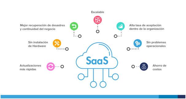 ¿Qué es SaaS, y por qué se considera la Industria del futuro?