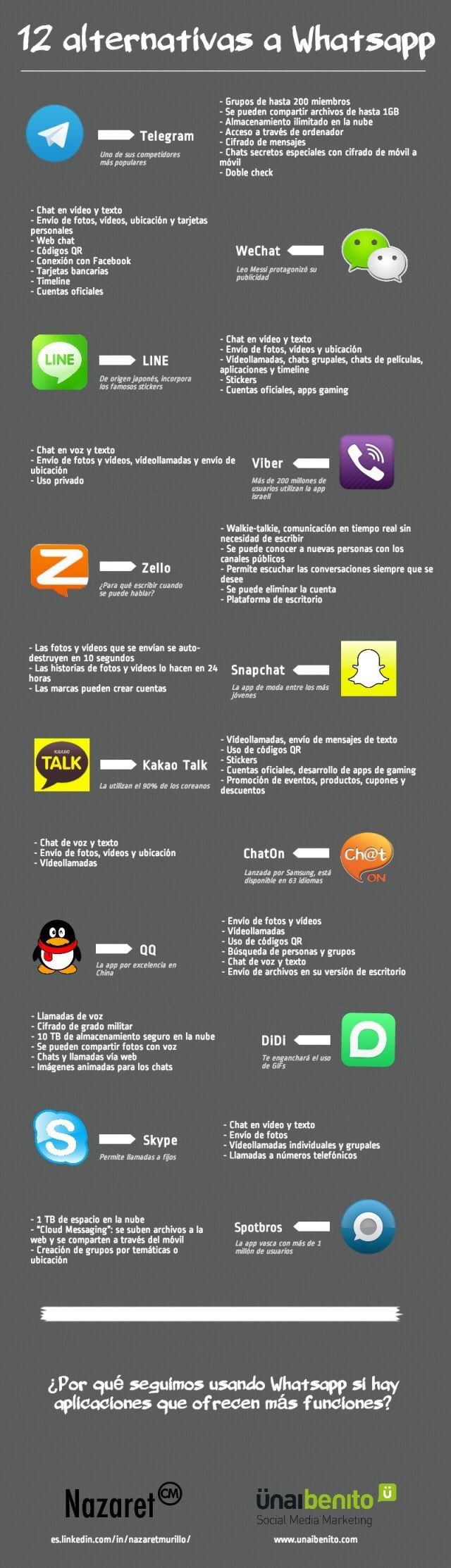 Whatsapp las 12 alternativas en una infografía