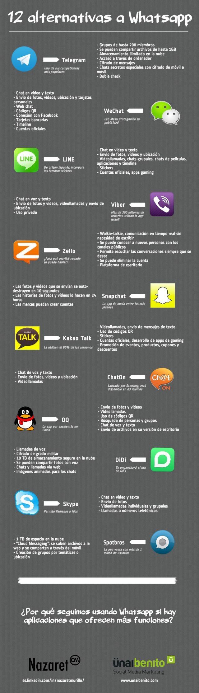 Whatsapp las 12 alternativas en una infografía