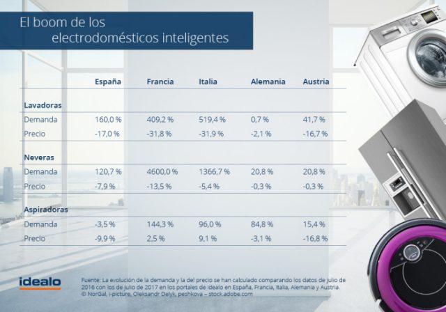IFA Berlín 2017. La demanda de electrodomésticos inteligentes en España se ha duplicado en 2017