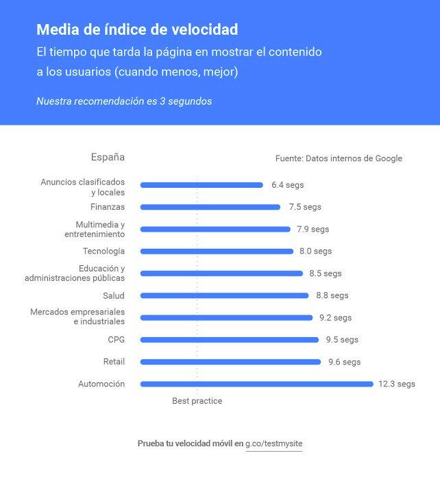 Ranking español por industria por índice de velocidad. Las web de clasificados son las más rápidas en tiempo de carga pero la media sigue siendo alta