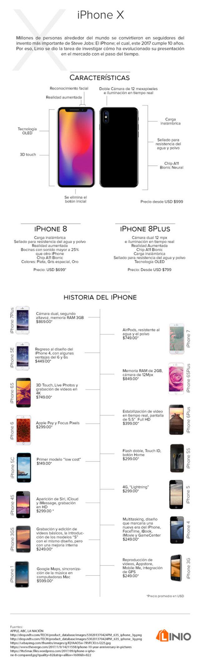 InfografíaiPhone X La Evolución