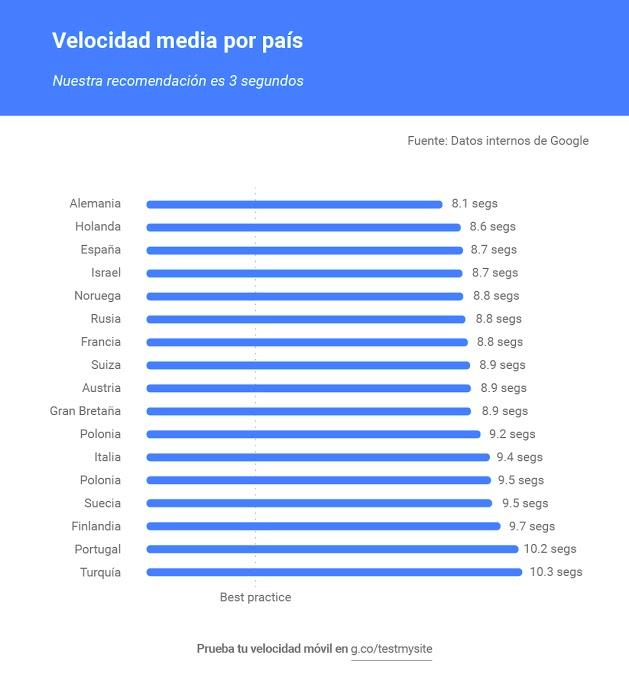 Velocidad de carga por países