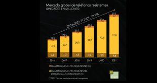 Teléfonos robustos, un nicho de mercado al alza