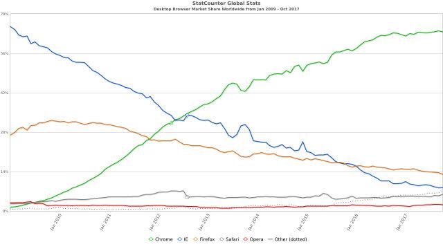 Datos de uso de navegadores. El reinado de Chrome