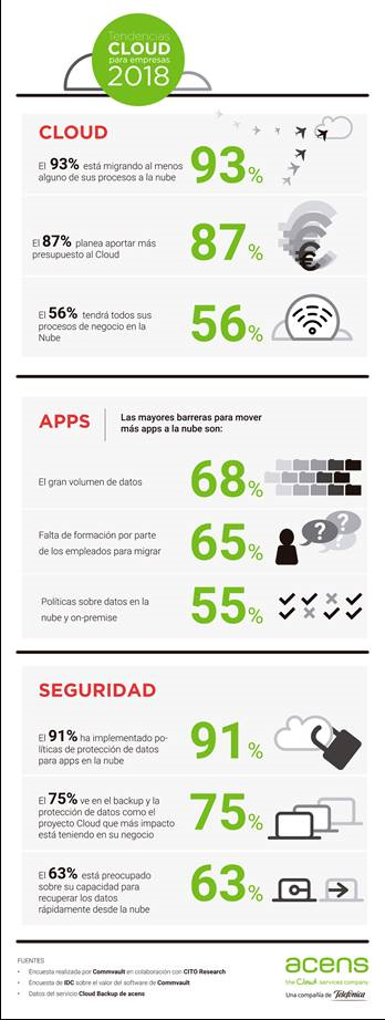 Tendencias Cloud para el 2018