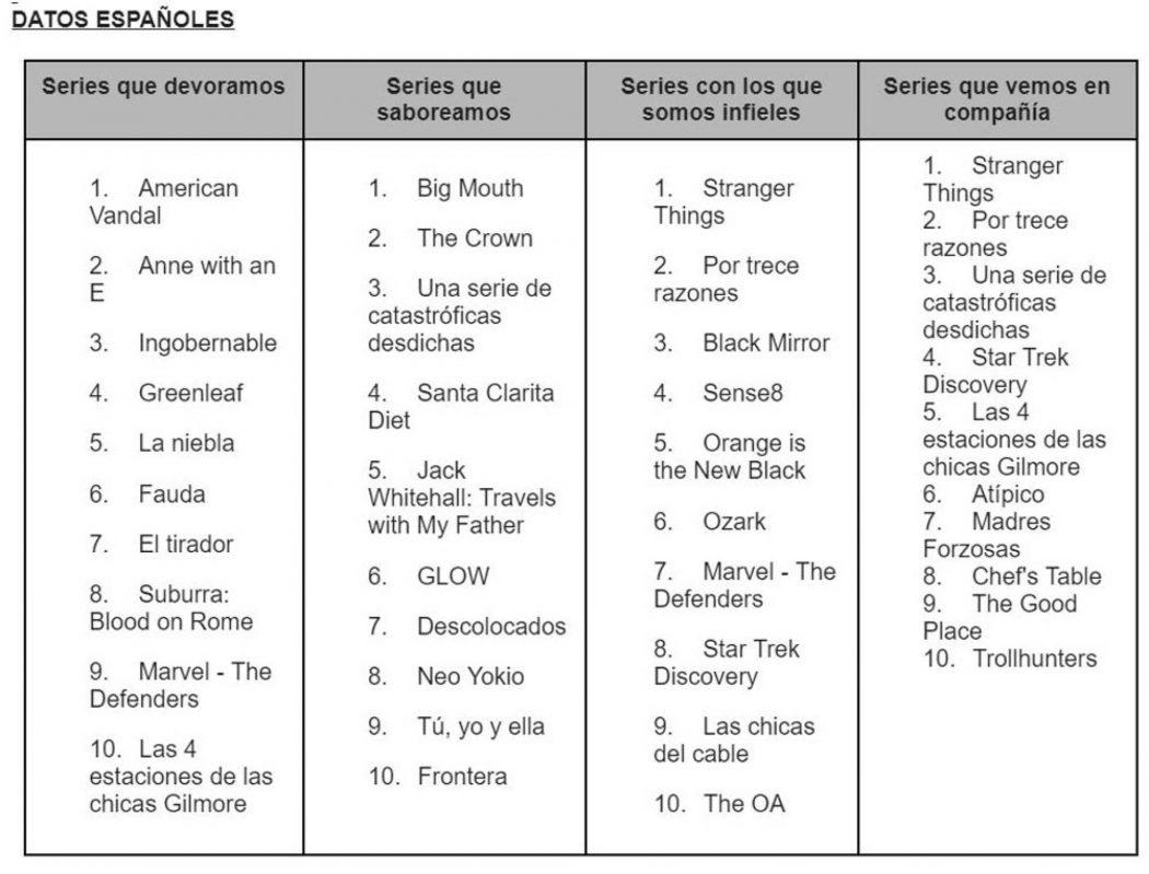 Stranger Things y por 13 razonesestán prácticamente en todas las listas.El listado de las diez series de mayor consumo diario en España con American Vandal como ganadora: