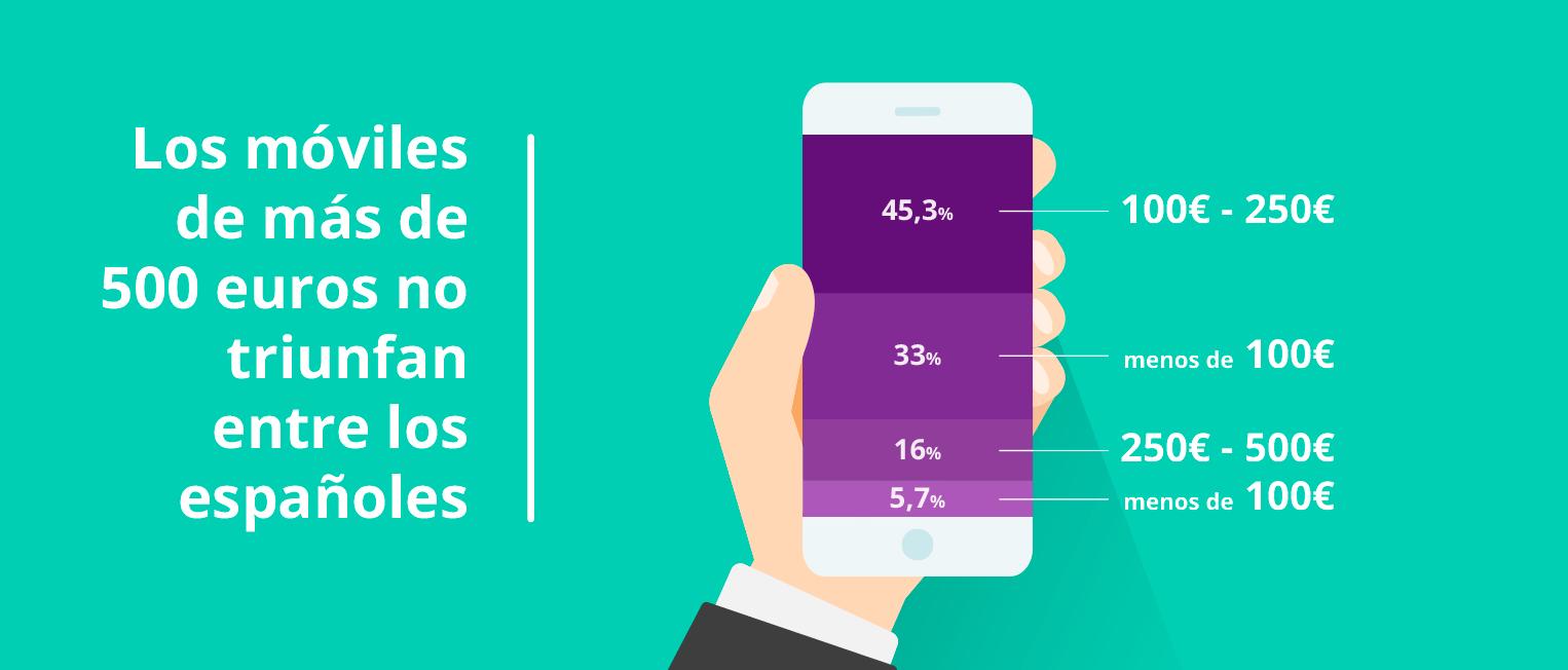 2 de cada 5 españoles cambian de móvil más de una vez al año.Solo el 5,7% de los usuarios prefiere gastar más de 500 euros en su móvil