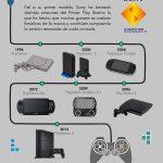 Infografía La Evolución de las consolas. Los gigantes de la industria