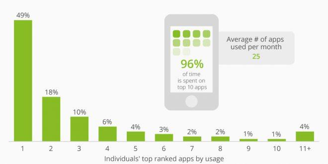 Los 5 errores más habituales al desarrollar una app