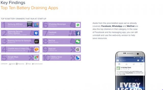 Facebook, Google Maps, WhatsApp, Instagram o el servicio de conexión AllShare de Samsungson las aplicaciones que más gastan la batería de tu Android.