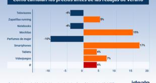 Los precios suben un 4 % de media antes de las rebajas. Lossmartphonessuben hasta un 17 % de precio en junio
